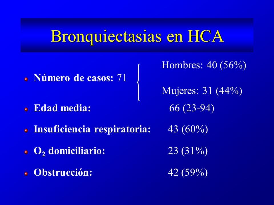 Microbiología bronquiectasias HCA Esputo adecuado55 Flora habitual14 P.