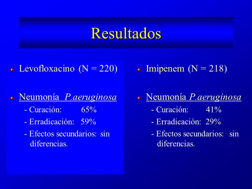 Tratamiento de la infección aguda Bronquiectasias no complicadas No supuración crónica FEV1 > 60% Microorganismos similares a la B.
