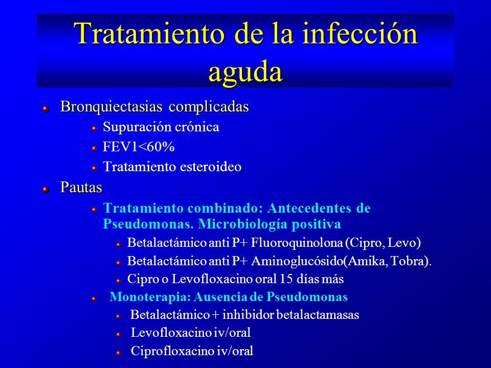 Antimicrobianos nebulizados Consideraciones Diseño adecuado Depósito variable Baja concentración sistémica