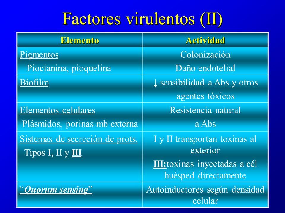 Factores virulentos (II) ElementoActividad Pigmentos Piocianina, pioquelina Colonización Daño endotelial Biofilm sensibilidad a Abs y otros agentes tóxicos Elementos celulares Plásmidos, porinas mb externa Resistencia natural a Abs Sistemas de secreción de prots.