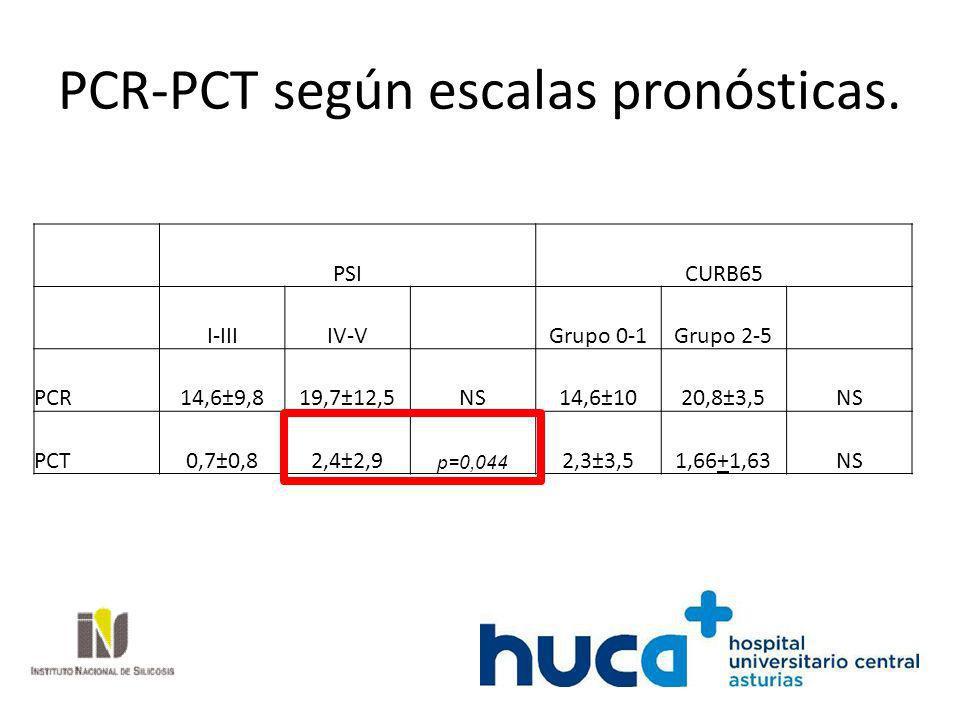 PCR-PCT según escalas pronósticas. PSICURB65 I-IIIIV-V Grupo 0-1Grupo 2-5 PCR14,6±9,819,7±12,5NS14,6±1020,8±3,5NS PCT0,7±0,82,4±2,9 p=0,044 2,3±3,51,6
