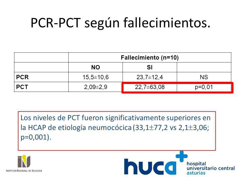 PCR-PCT según fallecimientos. Fallecimiento (n=10) NOSI PCR15,5±10,623,7±12,4NS PCT2,09±2,922,7±63,08p=0,01 Los niveles de PCT fueron significativamen