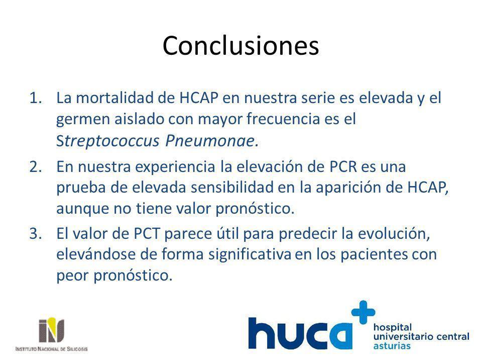 Conclusiones 1.La mortalidad de HCAP en nuestra serie es elevada y el germen aislado con mayor frecuencia es el S treptococcus Pneumonae. 2.En nuestra