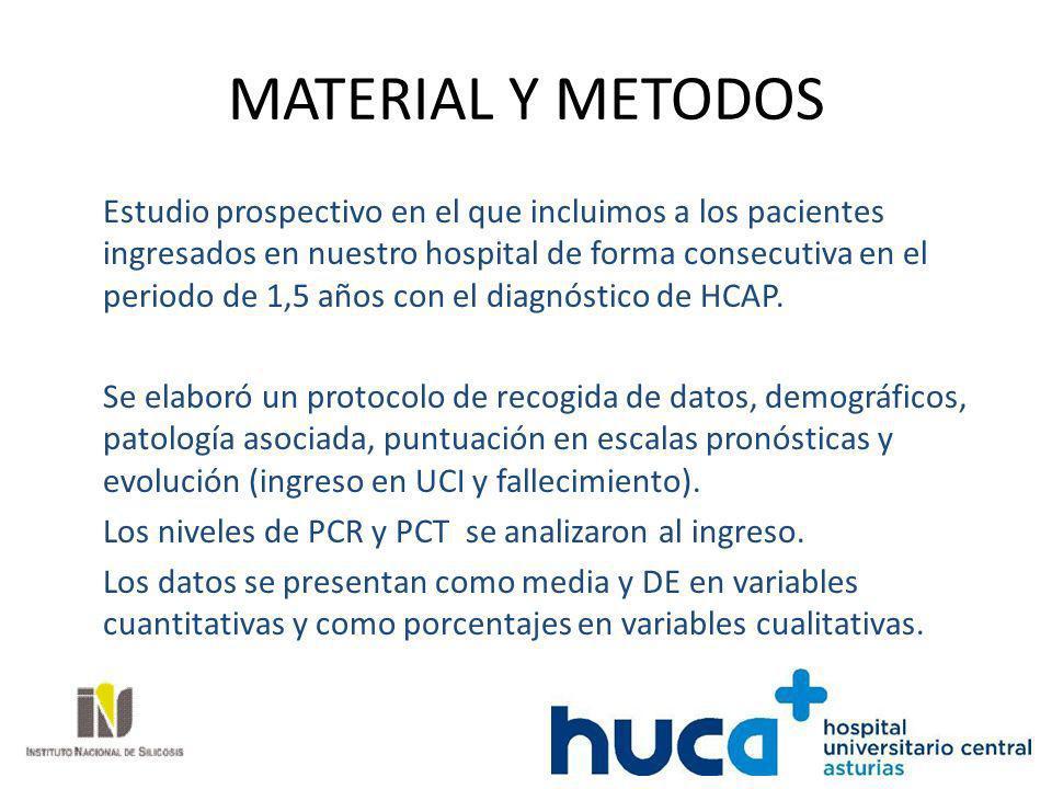 MATERIAL Y METODOS Estudio prospectivo en el que incluimos a los pacientes ingresados en nuestro hospital de forma consecutiva en el periodo de 1,5 añ