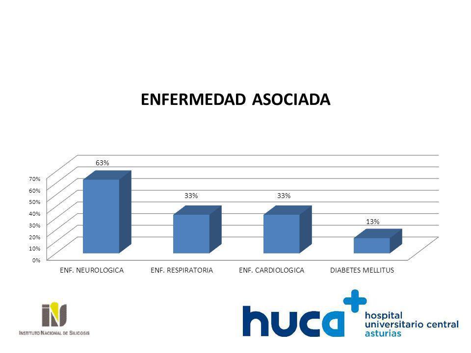 CUADRO CLÍNICO 80% INSUFICIENCIA RESPIRATORIA 43% ALTERACIÓN DEL NIVEL DE CONCIENCIA.