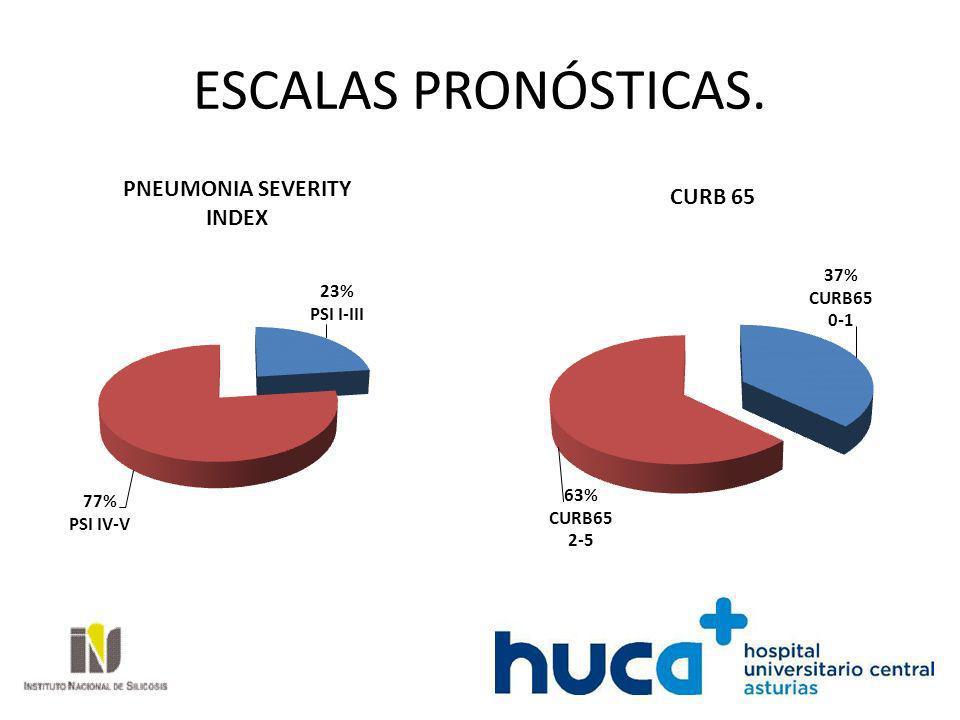 Diagnóstico etiológico.23% Streptococcus Pneumonae 36% Estancia media global.