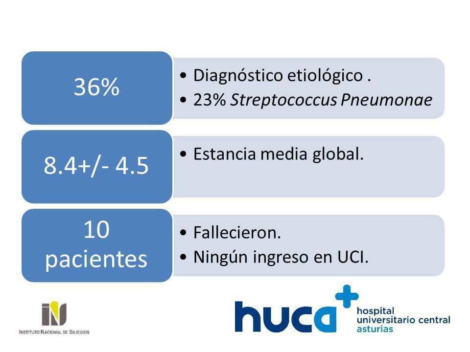 Diagnóstico etiológico. 23% Streptococcus Pneumonae 36% Estancia media global. 8.4+/- 4.5 Fallecieron. Ningún ingreso en UCI. 10 pacientes