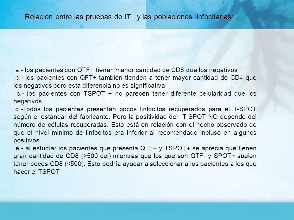 a.- los pacientes con QTF+ tienen menor cantidad de CD8 que los negativos b.- los pacientes con QFT+ también tienden a tener mayor cantidad de CD4 que