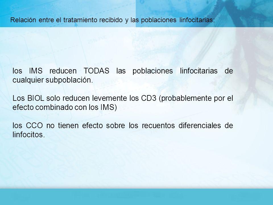 los IMS reducen TODAS las poblaciones linfocitarias de cualquier subpoblación. Los BIOL solo reducen levemente los CD3 (probablemente por el efecto co