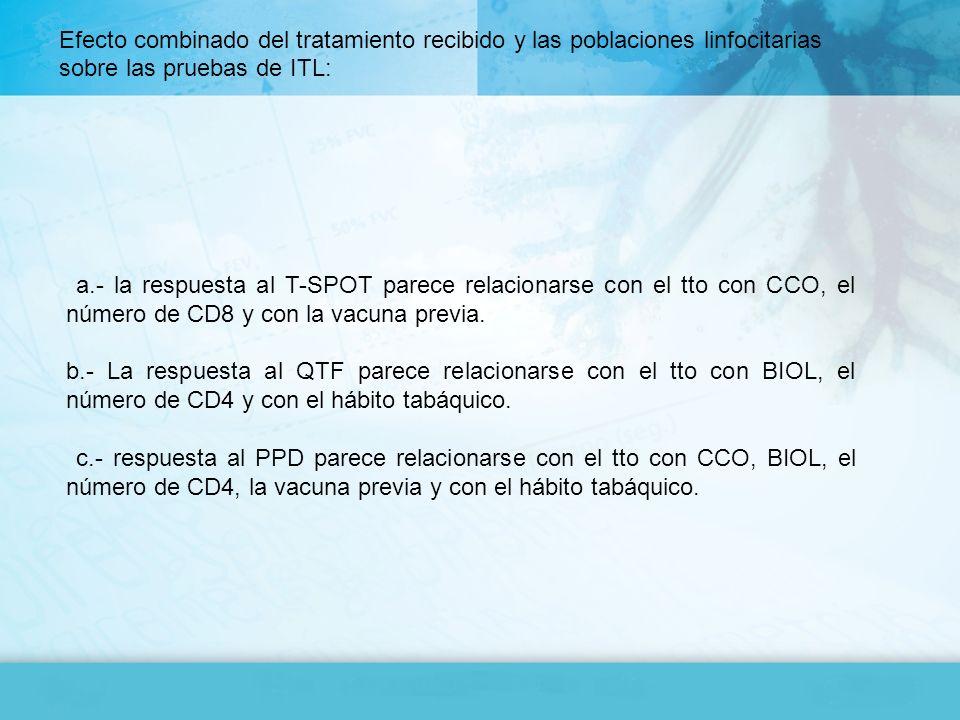 a.- la respuesta al T-SPOT parece relacionarse con el tto con CCO, el número de CD8 y con la vacuna previa. b.- La respuesta al QTF parece relacionars