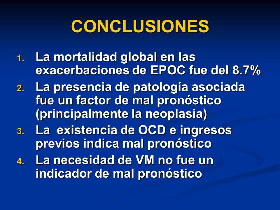 CONCLUSIONES 1.La mortalidad global en las exacerbaciones de EPOC fue del 8.7% 2.