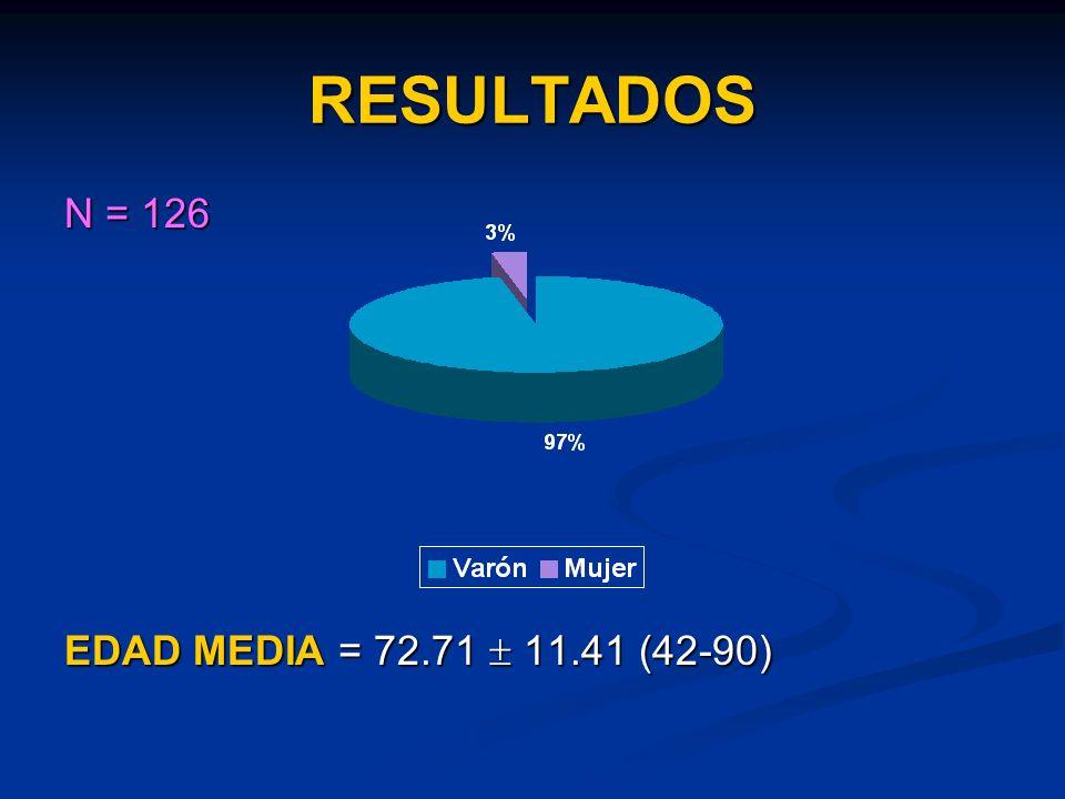 RESULTADOS N = 126 EDAD MEDIA = 72.71 11.41 (42-90)