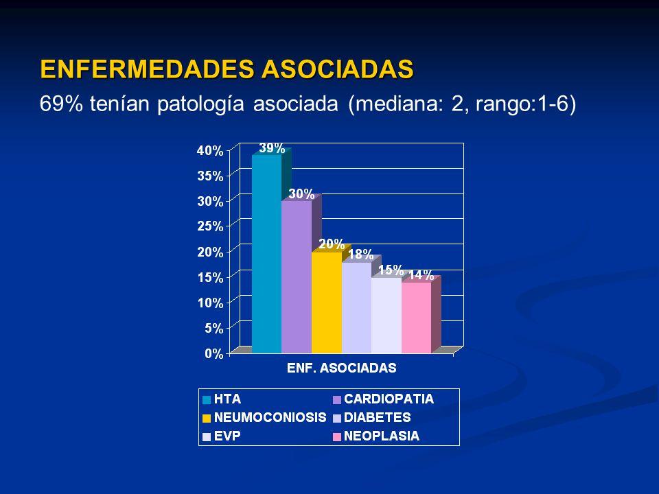 ENFERMEDADES ASOCIADAS 69% tenían patología asociada (mediana: 2, rango:1-6)
