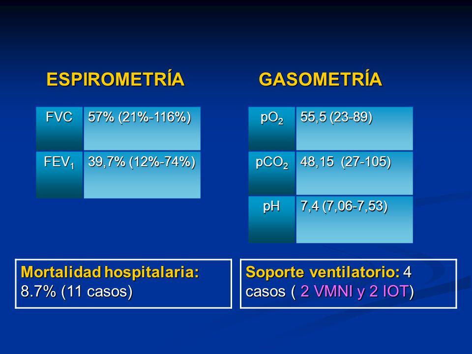 ESPIROMETRÍAGASOMETRÍA FVC 57% (21%-116%) FEV 1 39,7% (12%-74%) Soporte ventilatorio: 4 casos ( 2 VMNI y 2 IOT) pO 2 55,5 (23-89) pCO 2 48,15 (27-105) pH 7,4 (7,06-7,53) Mortalidad hospitalaria: 8.7% (11 casos)