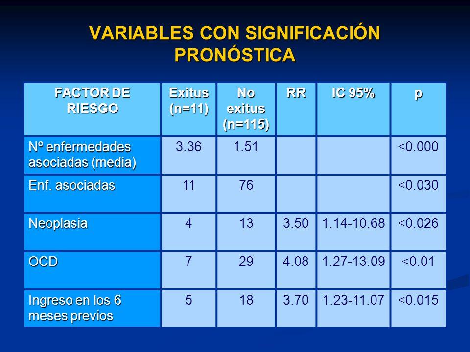 VARIABLES CON SIGNIFICACIÓN PRONÓSTICA FACTOR DE RIESGO Exitus (n=11) No exitus (n=115) RR IC 95% p Nº enfermedades asociadas (media) 3.361.51<0.000 Enf.