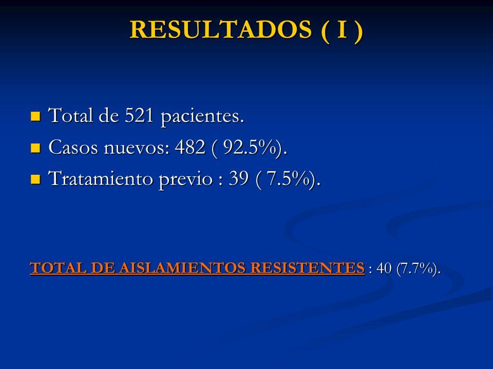 R PrimariasR AdquiridasR totales C.nuevos 482 (93%) C.