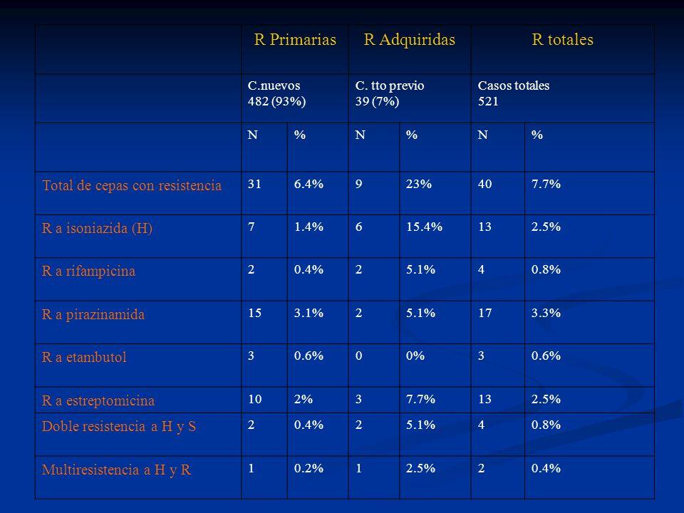 RESULTADOS ( II) PATRONES DE RESISTENCIA PRIMARIA 482 casos nuevos Total de resistencias: 31 ( 6.4%).