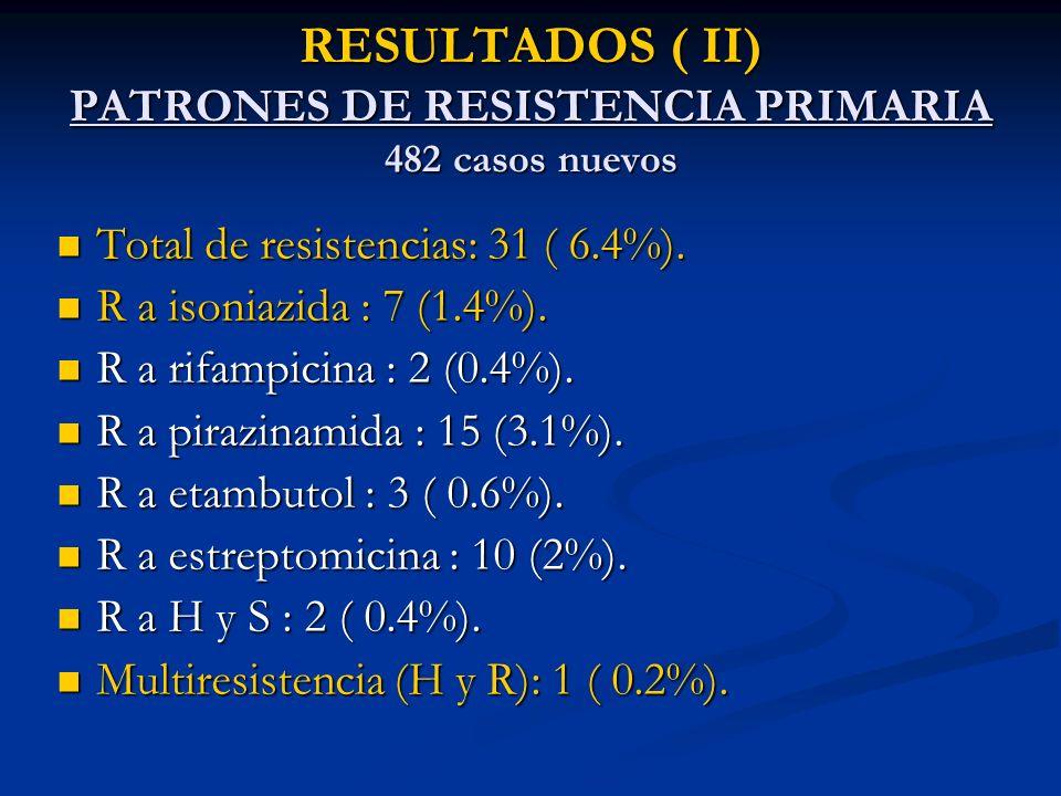 RESULTADOS ( III ) PATRONES DE RESISTENCIA ADQUIRIDA 39 casos con tratamiento previo Total de resistencias : 9 ( 23%).