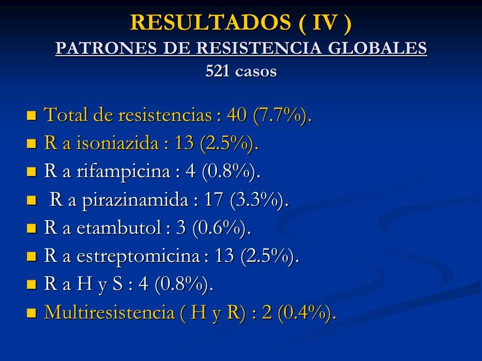 RESULTADOS ( V ) DATOS RELACIONADOS CON LA PRESENCIA DE RESISTENCIAS TBC previa OR: 5 (IC95%2.4-10.5) (p<0.001).