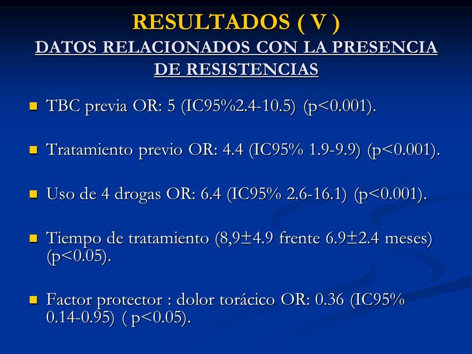 RESULTADOS ( VI ) DATOS NO RELACIONADOS CON LA PRESENCIA DE RESISTENCIAS Localización pulmonar/extrapulmonar.