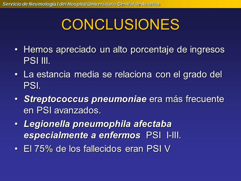 CONCLUSIONES Hemos apreciado un alto porcentaje de ingresos PSI III.Hemos apreciado un alto porcentaje de ingresos PSI III. La estancia media se relac