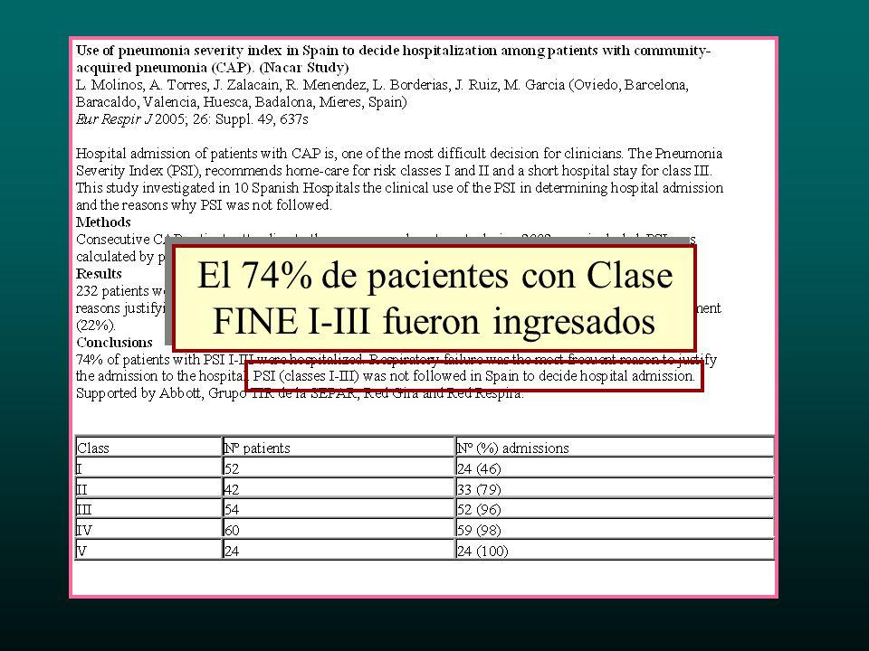 Sólo el 38 % de los pacientes con FINE I-III fueron ingresados