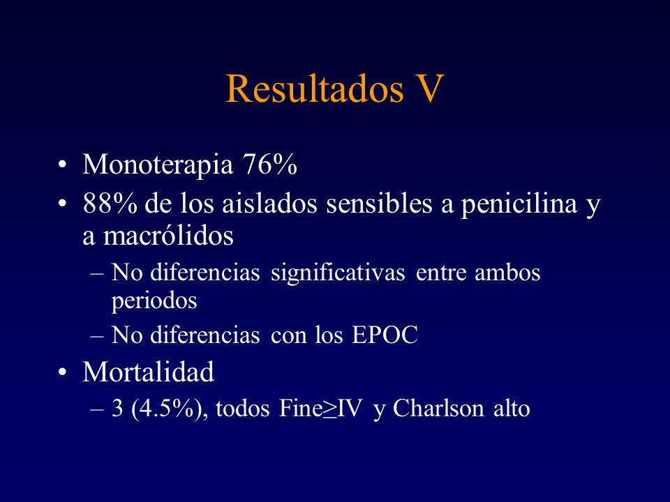 Conclusiones El tabaquismo parece favorecer la bacteriemia neumocócica La mortalidad ha sido baja No encontramos diferencia de comportamientos en los EPOC Alta sensibilidad a penicilina y macrólidos En nuestra experiencia no está justificada la asociación de antimicrobianos en el tratamiento