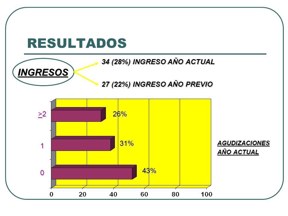 RESULTADOS AGUDIZACIONES AÑO ACTUAL >2>2>2>2 1 0 26% 31% 43% INGRESOS 34 (28%) INGRESO AÑO ACTUAL 27 (22%) INGRESO AÑO PREVIO