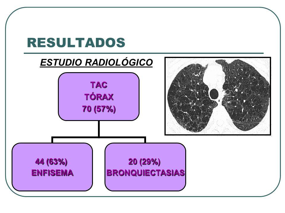 RESULTADOSTACTÓRAX 70 (57%) 44 (63%) ENFISEMA 20 (29%) BRONQUIECTASIAS ESTUDIO RADIOLÓGICO