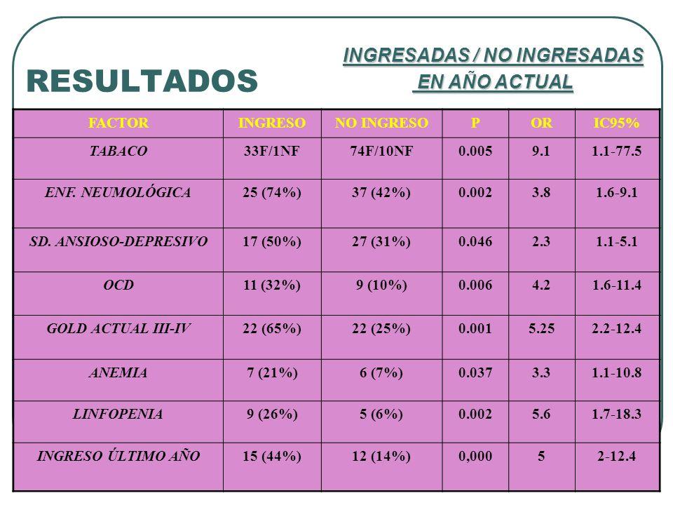 FACTORINGRESONO INGRESOPORIC95% TABACO33F/1NF74F/10NF0.0059.11.1-77.5 ENF. NEUMOLÓGICA25 (74%)37 (42%)0.0023.81.6-9.1 SD. ANSIOSO-DEPRESIVO17 (50%)27