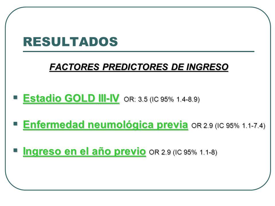 FACTORES PREDICTORES DE INGRESO Estadio GOLD III-IV OR: 3.5 (IC 95% 1.4-8.9) Estadio GOLD III-IV OR: 3.5 (IC 95% 1.4-8.9) Enfermedad neumológica previ