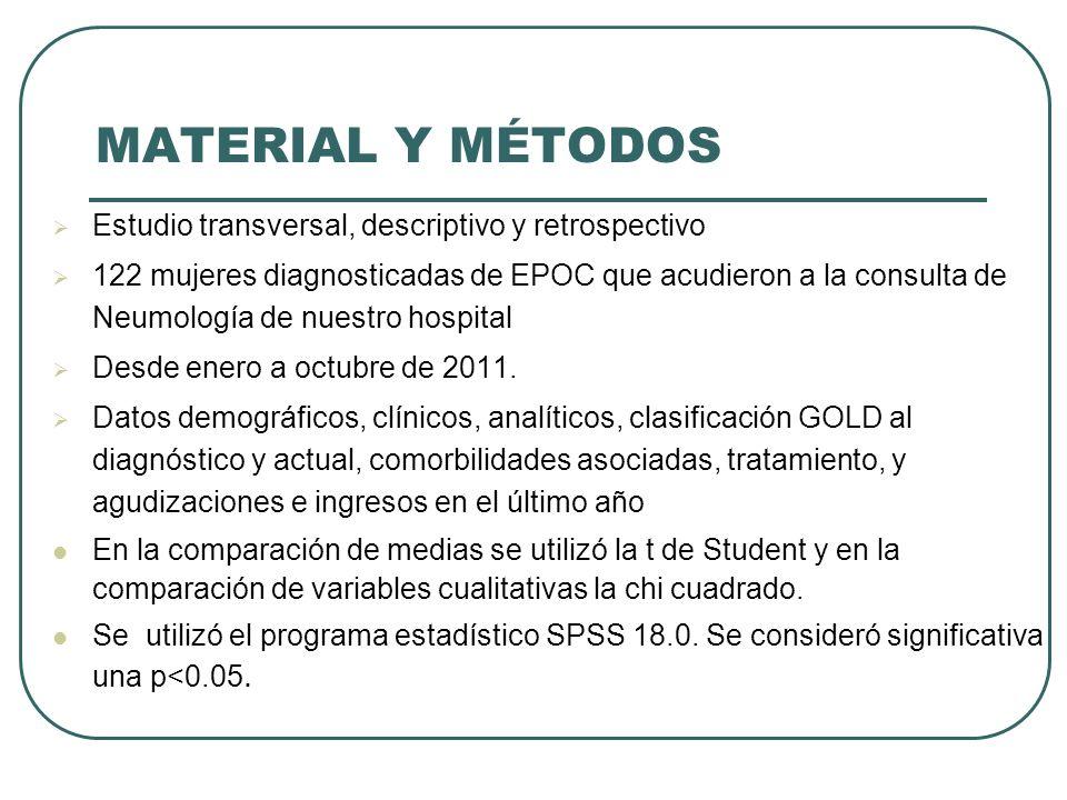 MATERIAL Y MÉTODOS Estudio transversal, descriptivo y retrospectivo 122 mujeres diagnosticadas de EPOC que acudieron a la consulta de Neumología de nu