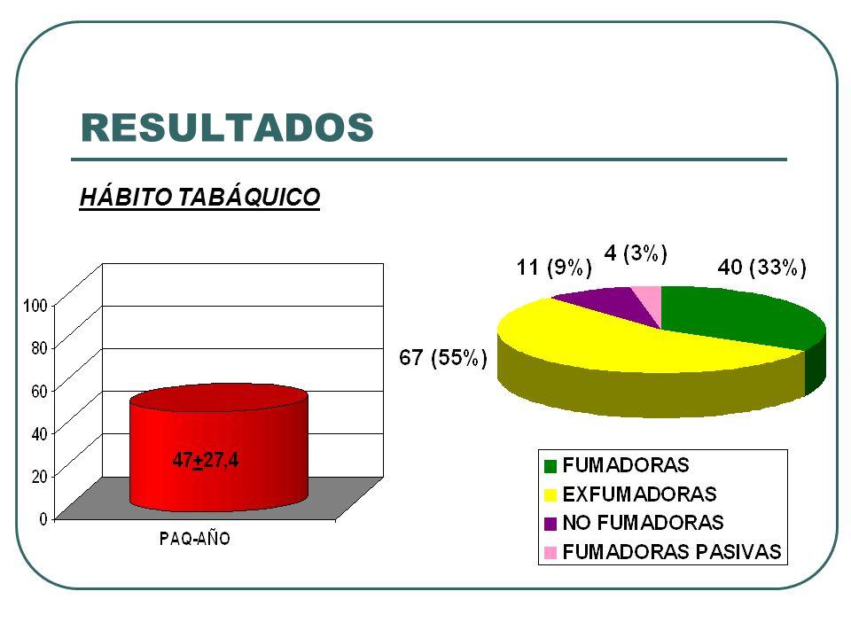 RESULTADOS GOLD AL DIAGNÓSTICO 8% 63% 20% 5% 5% 59% 19%16% GOLDACTUAL