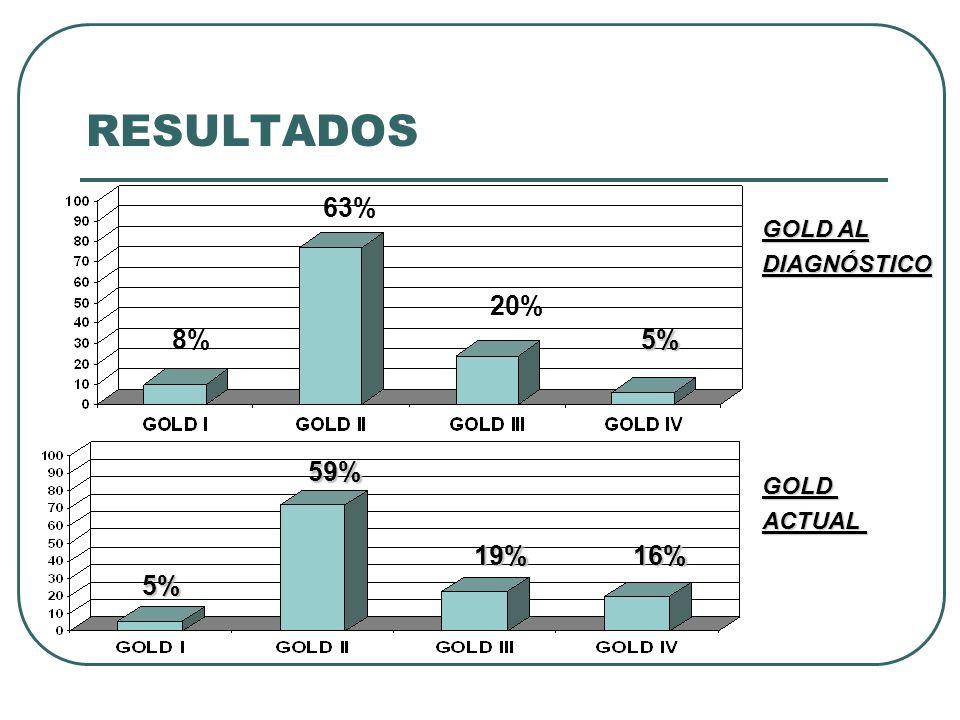 RESULTADOS COMORBILIDADESNÚMERO ENF RESPIRATORIA62 (51%) ENF PSIQUIÁTRICA44 (36%) HTA38 (31%) DISLIPEMIA26 (21%) ENF CARDIOVASCULAR24 (20%) ENF NEUROLÓGICA23 (19%) ENF DIGESTIVA23 (19%) ENF ENDOCRINA18 (15%) ENF NEOPLÁSICA16 (13%) ENF GINECOLÓGICA12 (10%) OSTEOPOROSIS10 (8%) DIABETES MELLITUS10 (8%) Neumonía adquirida en la comunidad comunidad ÍNDICE DE CHARLSON 1,74 + 1,19