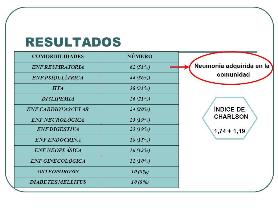 RESULTADOS COMORBILIDADESNÚMERO ENF RESPIRATORIA62 (51%) ENF PSIQUIÁTRICA44 (36%) HTA38 (31%) DISLIPEMIA26 (21%) ENF CARDIOVASCULAR24 (20%) ENF NEUROL