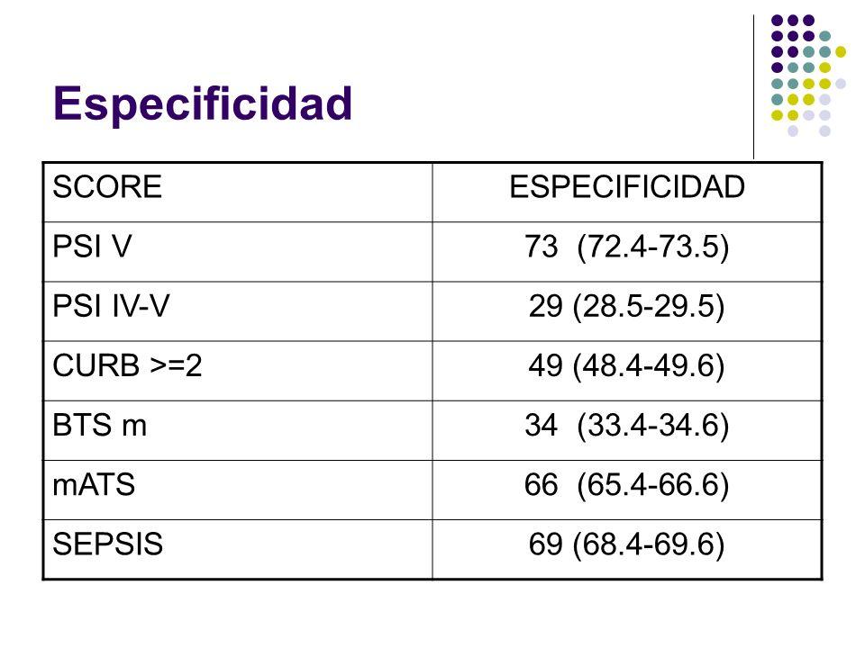 95.8 (93.7-97.9)SEPSIS 79.2 (76.9-81.3)mATS 95.8 (93.7-97.9)BTS m 79.2 (76.9-81.4)CURB >=2 91.7 (89.5-93.8)PSI IV-V 70.8 (68.6-73)PSI V SENSIBILIDADSCORE 69 (68.4-69.6) 66 (65.4-66.6) 34 (33.4-34.6) 49 (48.4-49.6) 29 (28.5-29.5) 73 (72.4-73.5) ESPECIFICIDAD