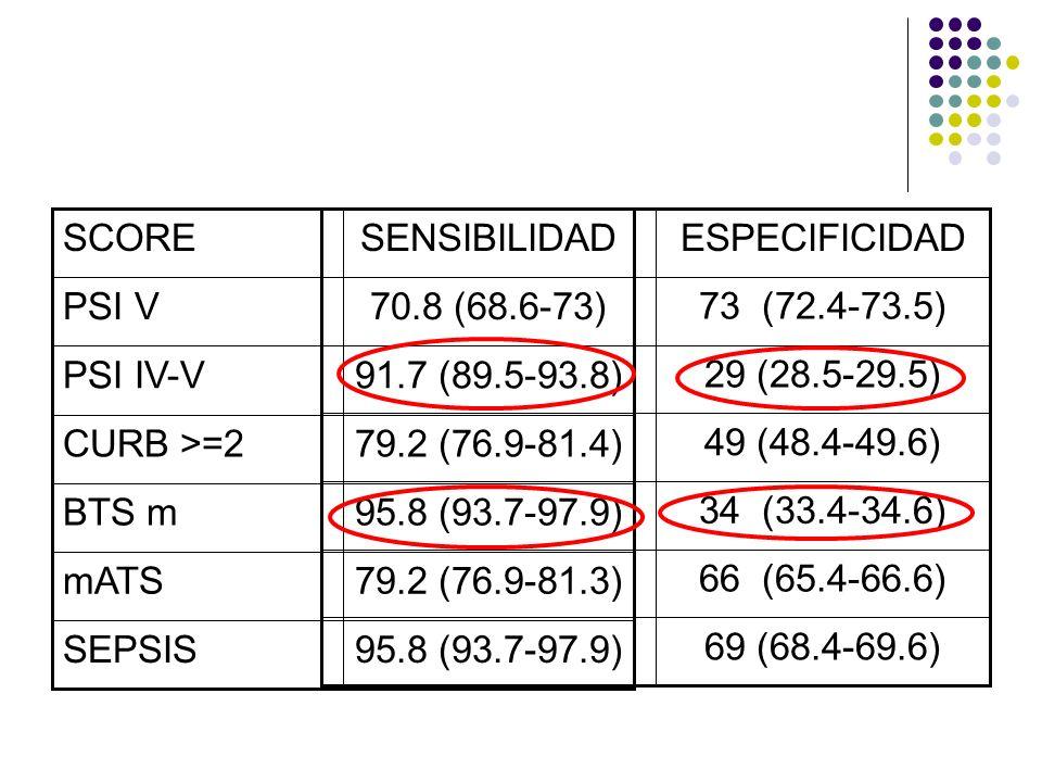 Cociente de probabilidad positiva SCORECPP PSI V2.62 PSI IV-V1.29 CURB >=21.55 BTS m1.45 mATS2.33 SEPSIS3.09