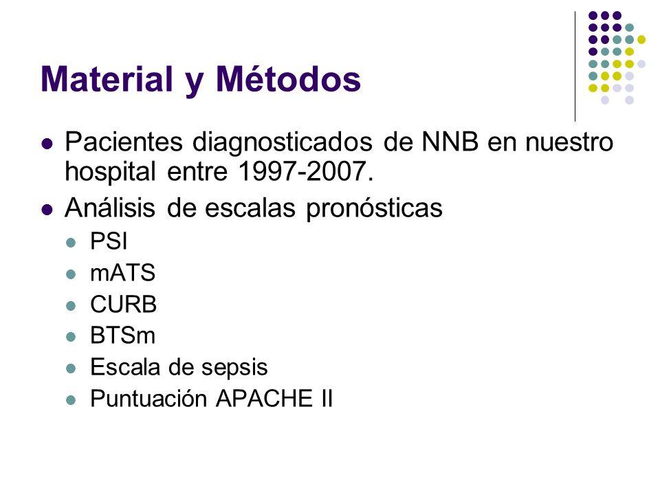 PSI (Fine) Edad Sexo Residencia geriátrica Insuficiencia renal Enfermedad hepática Insuficiencia cardíaca Enf.