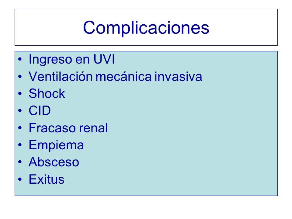 Complicaciones Ingreso en UVI Ventilación mecánica invasiva Shock CID Fracaso renal Empiema Absceso Exitus