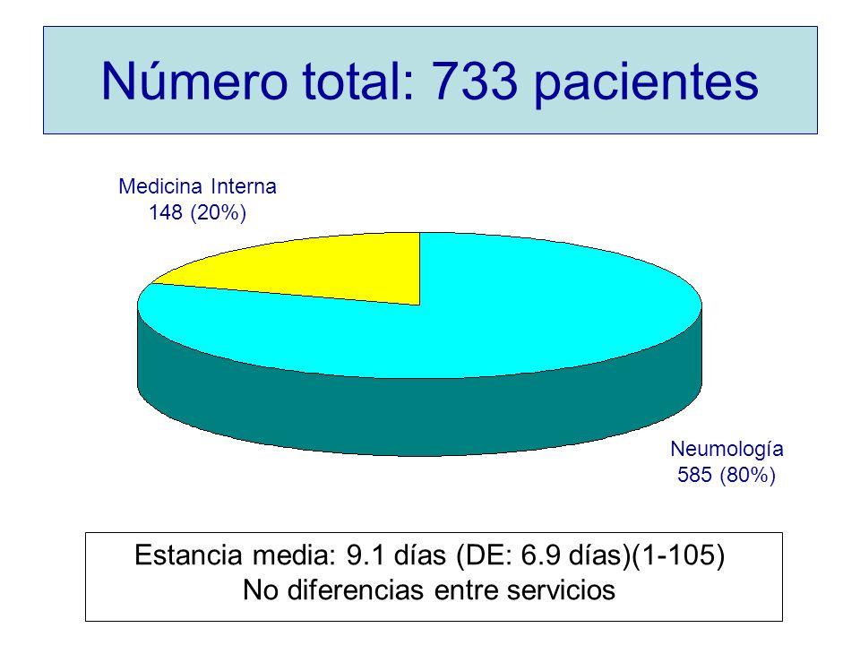 Número total: 733 pacientes Neumología 585 (80%) Medicina Interna 148 (20%) Estancia media: 9.1 días (DE: 6.9 días)(1-105) No diferencias entre servic
