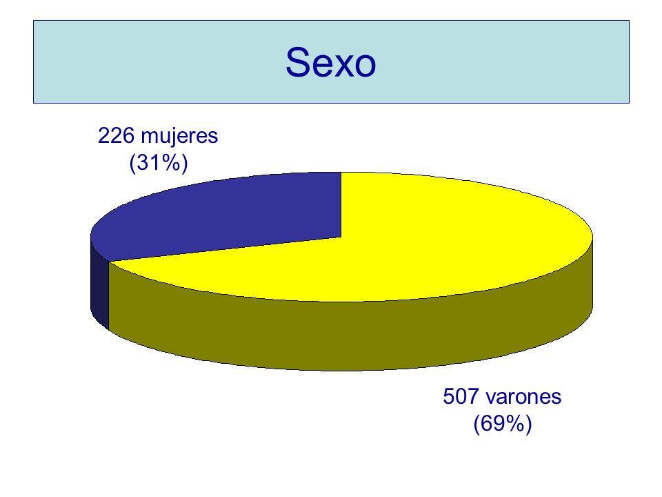 Sexo 507 varones (69%) 226 mujeres (31%)