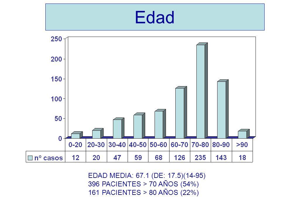 Edad EDAD MEDIA: 67.1 (DE: 17.5)(14-95) 396 PACIENTES > 70 AÑOS (54%) 161 PACIENTES > 80 AÑOS (22%)