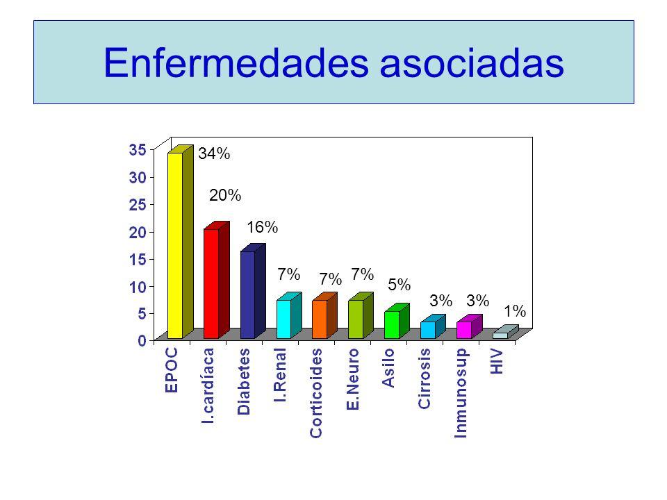 Enfermedades asociadas 34% 20% 16% 7% 5% 3% 1%