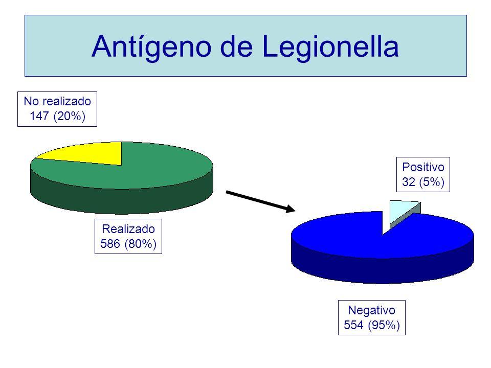 Antígeno de Legionella Positivo 32 (5%) Negativo 554 (95%) No realizado 147 (20%) Realizado 586 (80%)