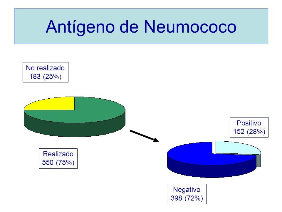 Antígeno de Neumococo Positivo 152 (28%) Negativo 398 (72%) No realizado 183 (25%) Realizado 550 (75%)