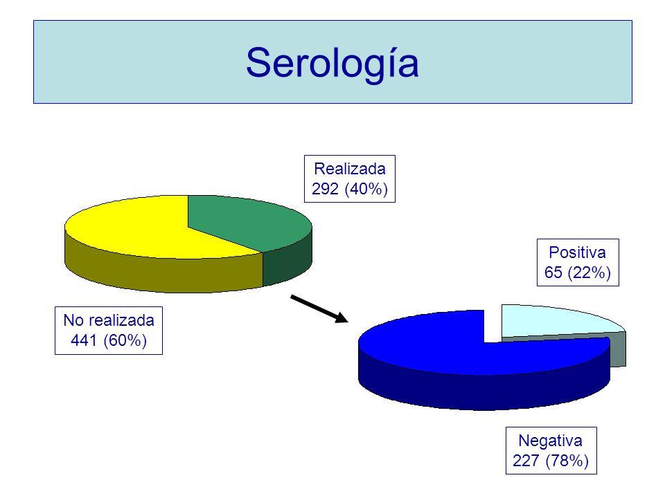 Serología Positiva 65 (22%) Negativa 227 (78%) No realizada 441 (60%) Realizada 292 (40%)