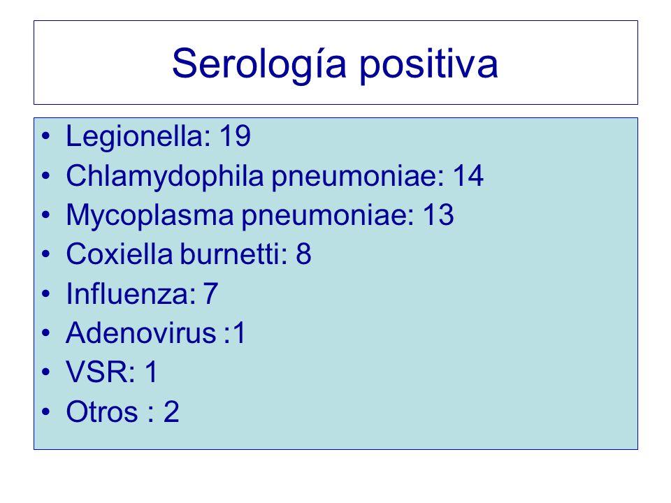 Serología positiva Legionella: 19 Chlamydophila pneumoniae: 14 Mycoplasma pneumoniae: 13 Coxiella burnetti: 8 Influenza: 7 Adenovirus :1 VSR: 1 Otros