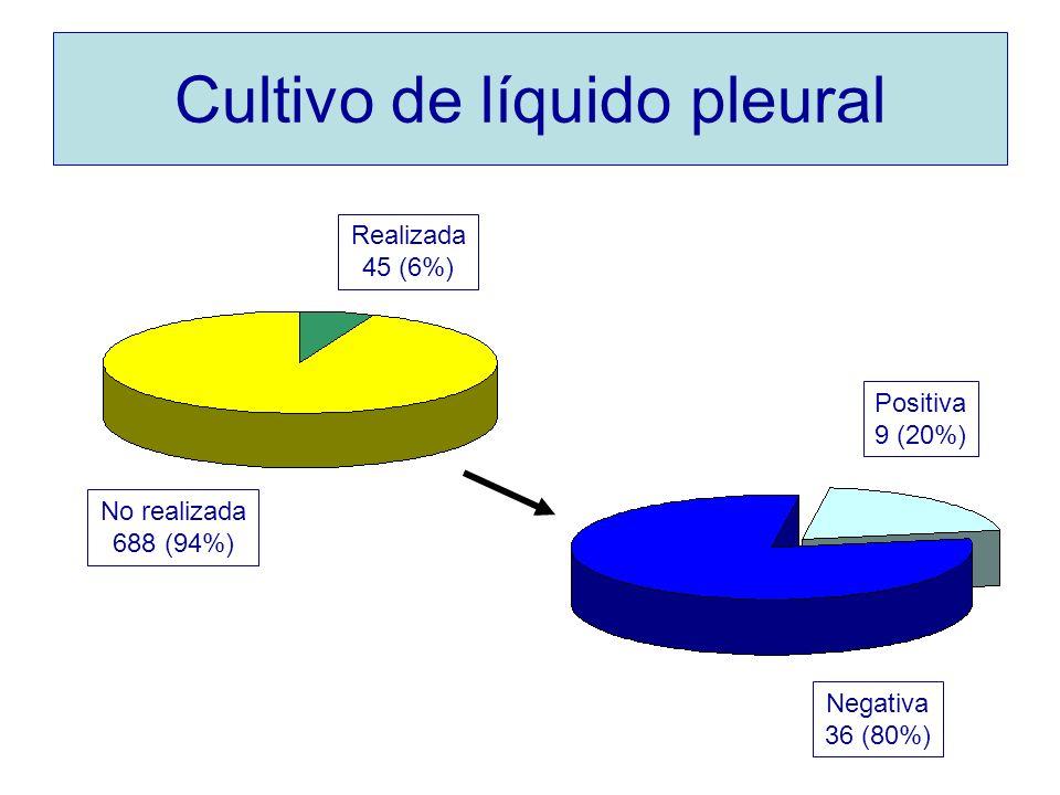 Cultivo de líquido pleural Positiva 9 (20%) Negativa 36 (80%) No realizada 688 (94%) Realizada 45 (6%)