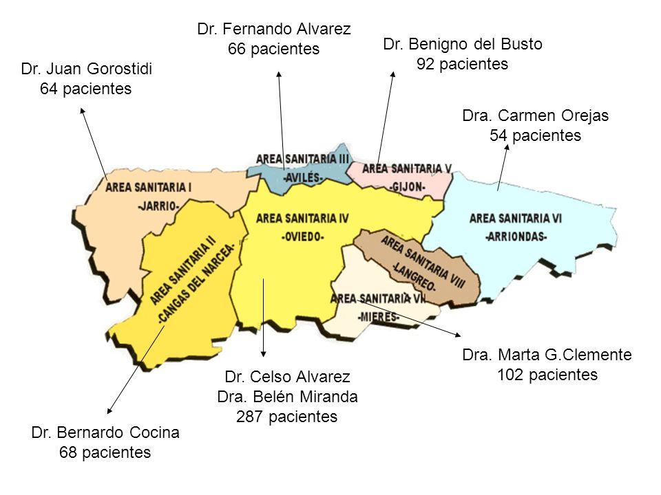 Dr. Juan Gorostidi 64 pacientes Dr. Bernardo Cocina 68 pacientes Dra. Carmen Orejas 54 pacientes Dra. Marta G.Clemente 102 pacientes Dr. Benigno del B