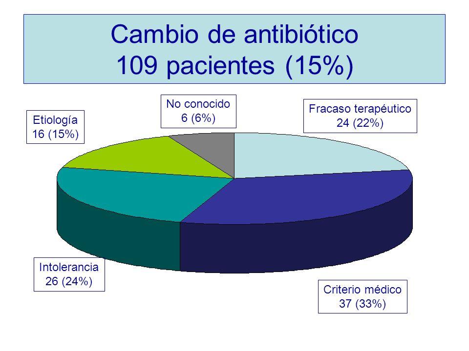Fracaso terapéutico 24 (22%) Criterio médico 37 (33%) Intolerancia 26 (24%) Etiología 16 (15%) No conocido 6 (6%) Cambio de antibiótico 109 pacientes